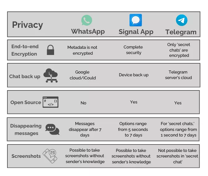 Which one is more secure: WhatsApp VS Telegram Vs Signal