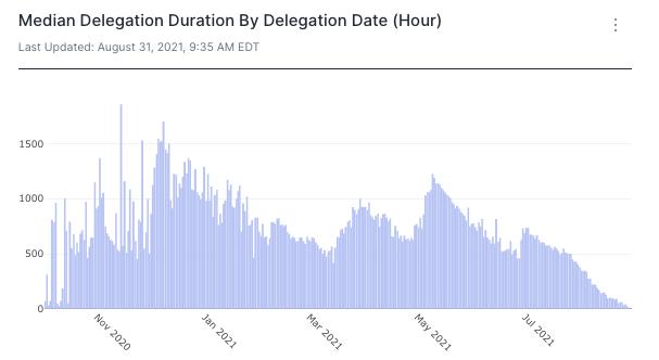 Terra data median delegation