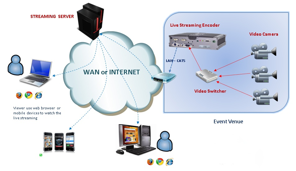 Gain popularity and benefit your business with live video streaming gain popularity and benefit your business with live video streaming services ccuart Choice Image