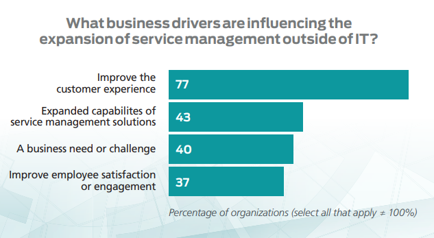 Service management outside of IT