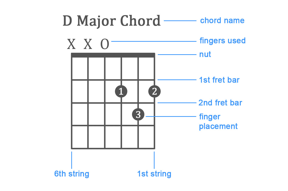 How-To-Play-The-D-Major-Chord