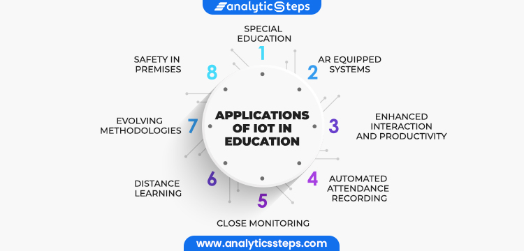 Image Showing Applications of IoT in Education:  1. Evolving Methodologies 2. Automated Attendance Recording 3. Safety in Premises 4. Distance Learning 5. Enhanced Interaction and Productivity 6. AR Equipped Systems 7.Special Education 8.Close Monitoring