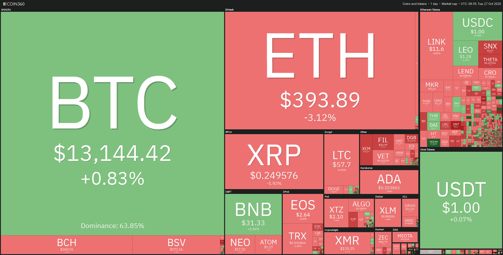 Top cryptocurrency prices - 10/27