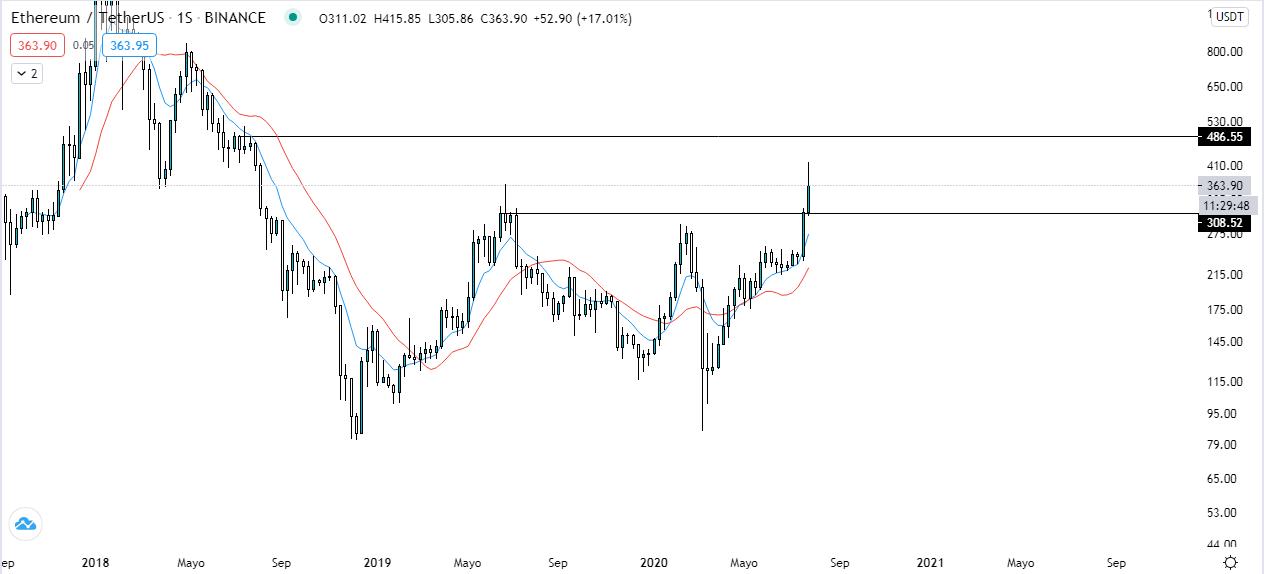 Análisis del gráfico semanal ETH USDT. Fuente: Tradingview.