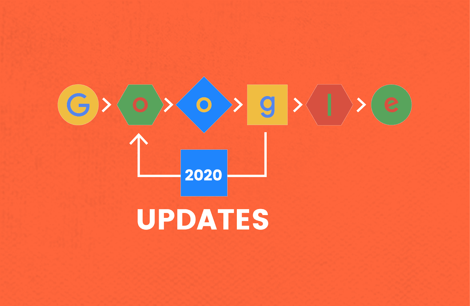 Tóm tắt nội dung cập nhật thuật toán tìm kiếm của Google năm 2020 |  Bốn chấm