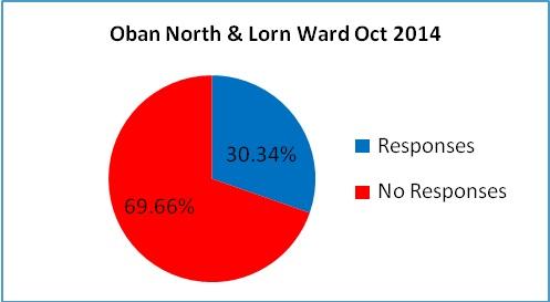 Oban North and Lorn Ward Oct 2014 Final 1.jpg