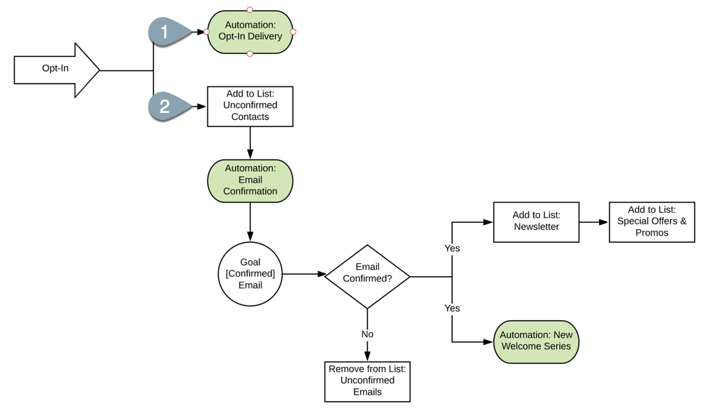 Example workflow that requires a double-opt in to help reduce spam in ActiveCampaign