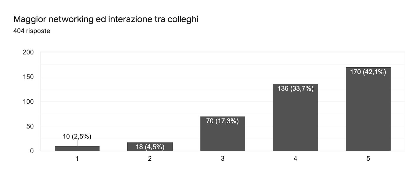 Grafico delle risposte di Moduli. Titolo della domanda: Maggior networking ed interazione tra colleghi. Numero di risposte: 404 risposte.