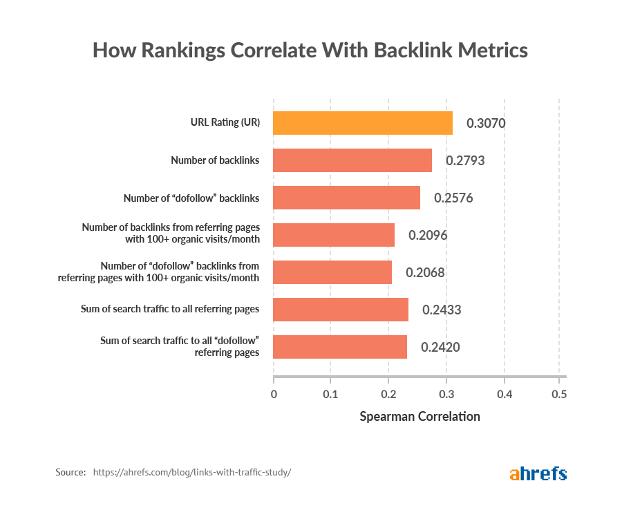 Ahrefs case study about No-Follow back links