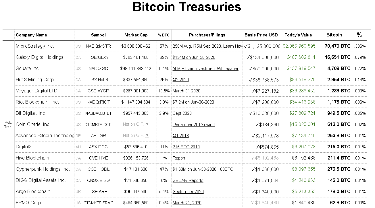 BitcoinTreasuries.com