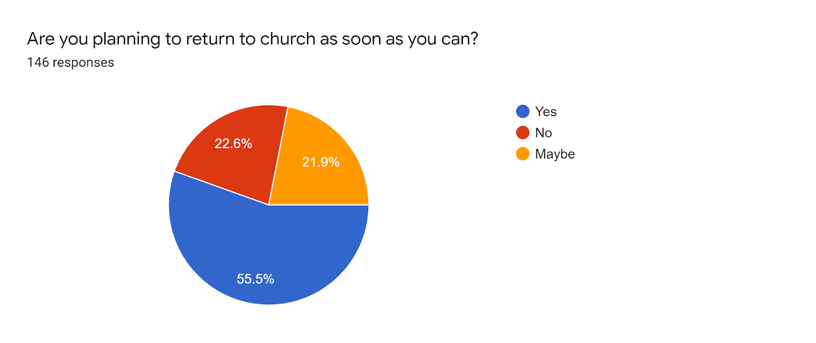 Are you planning to return to church as soon as you can?. 55.5% say yes.