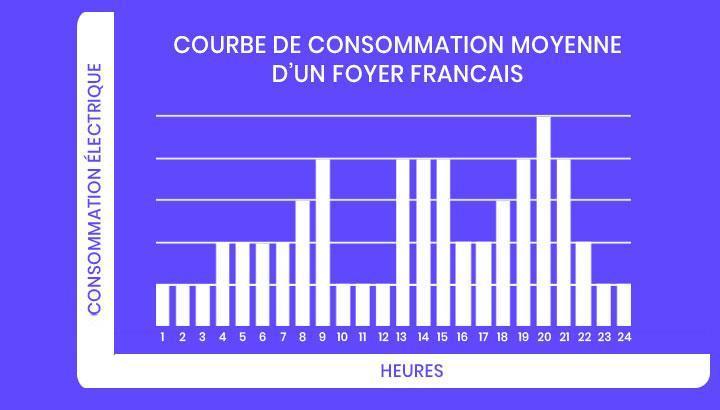 courbe de consommation d'électricité moyenne d'un foyer français in sun we trust 2020