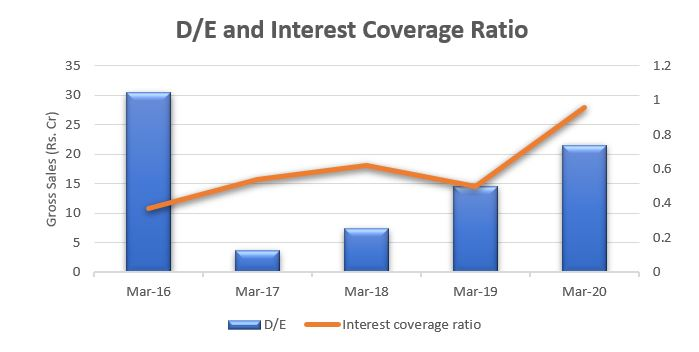 Adani green Debt to Equity and Interest coverage ratio