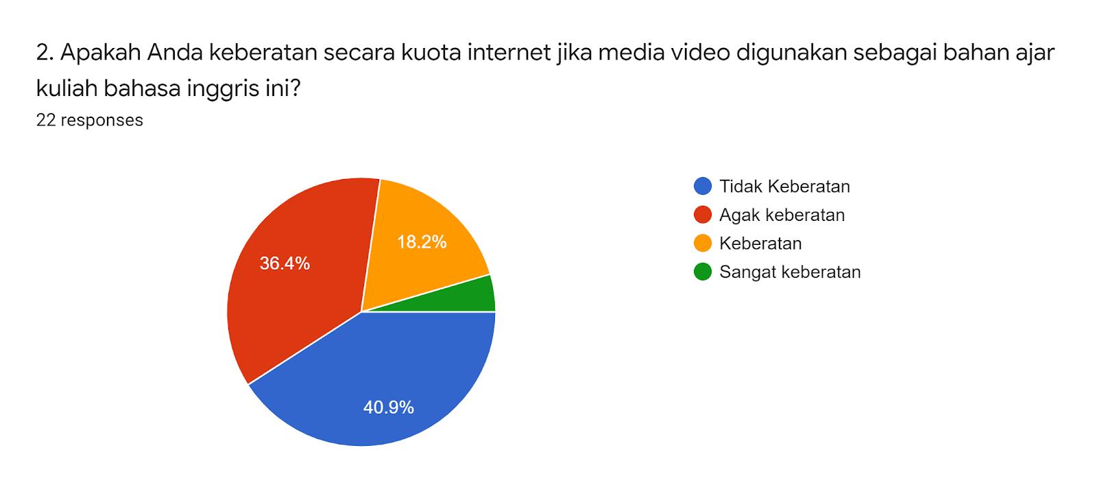 Forms response chart. Question title: 2. Apakah Anda keberatan secara kuota internet jika media video digunakan sebagai bahan ajar kuliah bahasa inggris ini?. Number of responses: 22 responses.