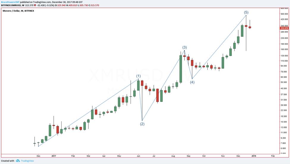Chart XMR/USD