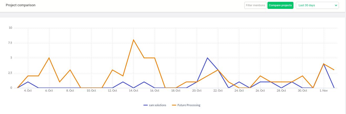Future processing vs sam solutions mention graph