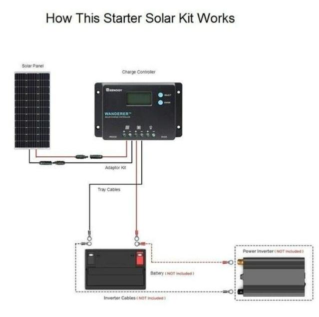 Renogy solar system diagram