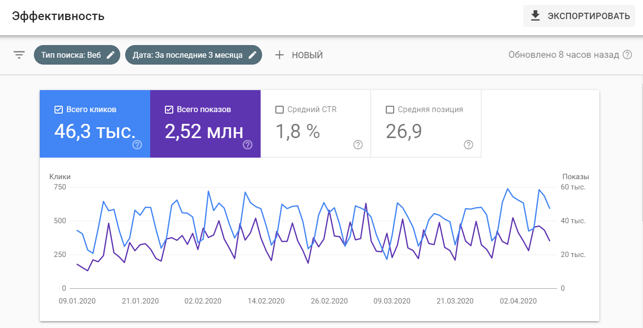 Характеристика эффективности продвижения в Google Search Console