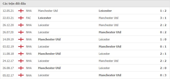 10 cuộc đối đầu gần nhất giữa Leicester City vs Manchester United