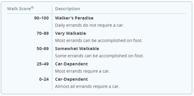 walk score - description