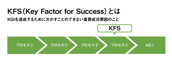 KFSとは
