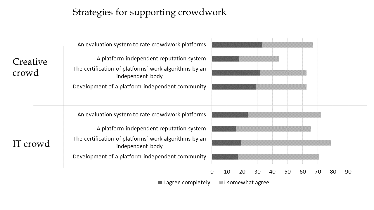 "A stacked bar graph that shows the ""creative crowd"" and the ""IT crowd""'s strategies for supporting crowdwork."