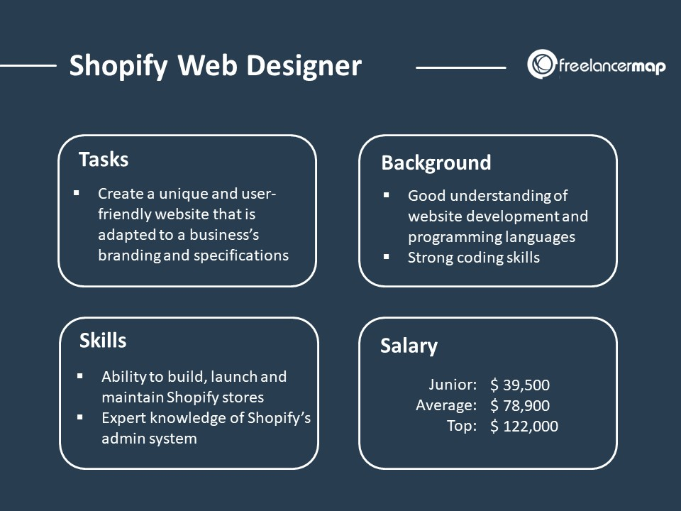 Role Overview of a shopify Web Designer - roles, responsibilities, background and salary