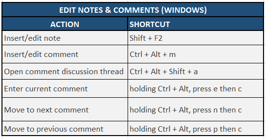 Editing Notes & Comments shortcuts for Google sheets