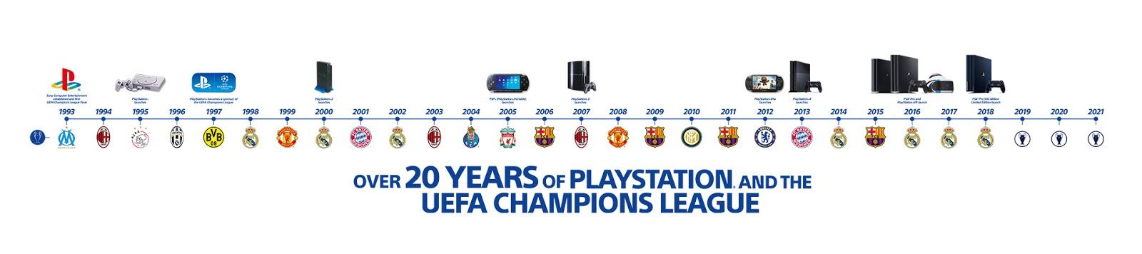 Timline della partnership tra Playstation e UEFA Champions League, segno del legame tra Playstation ed il calcio. Partendo dal 1993 gli accordi sono durati nel tempo fino ad oggi. Fonte: Playstationgeneration.it