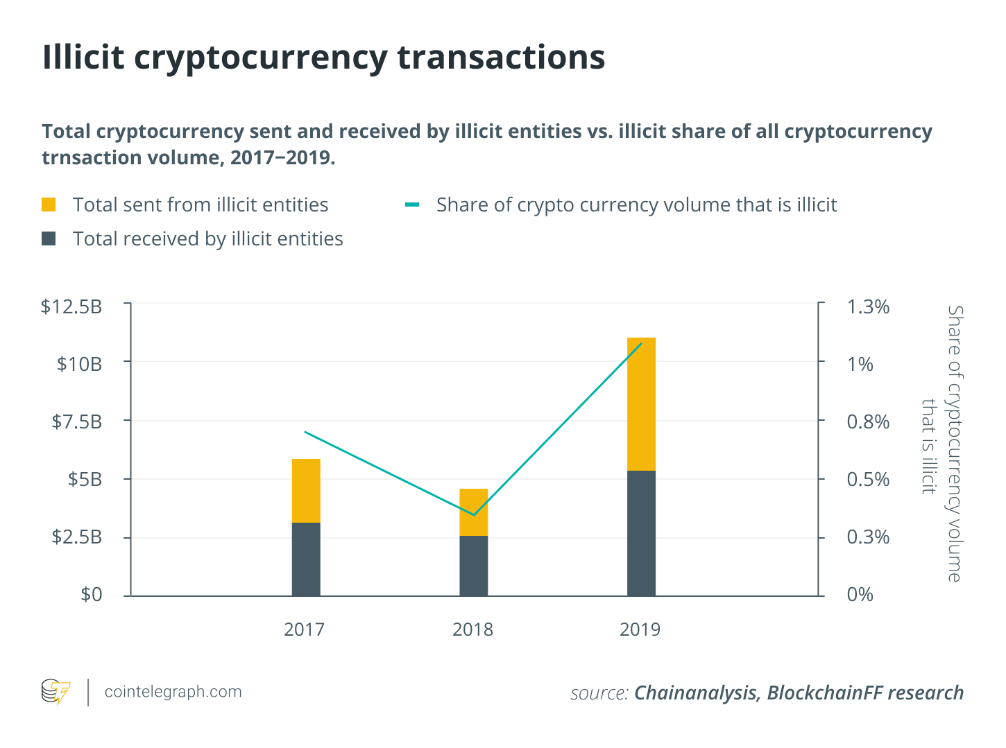 Advantage of Cryptocurrency Over Bank Issued Fiat Currencies 2