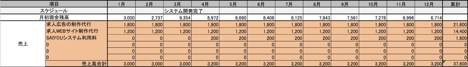 創業計画書の収支計画表