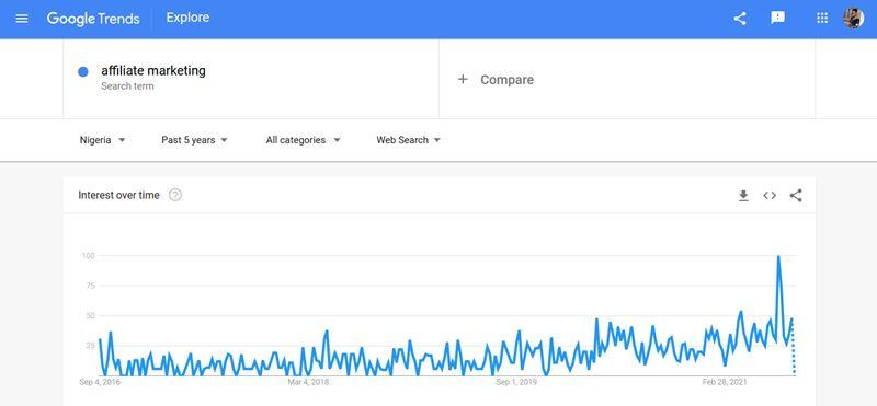 affiliate marketing google trend