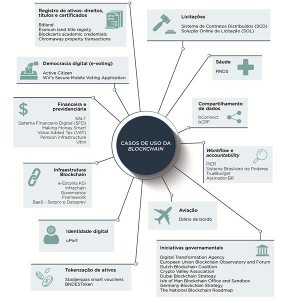 Casos de uso da Blockchain no governo brasileiro