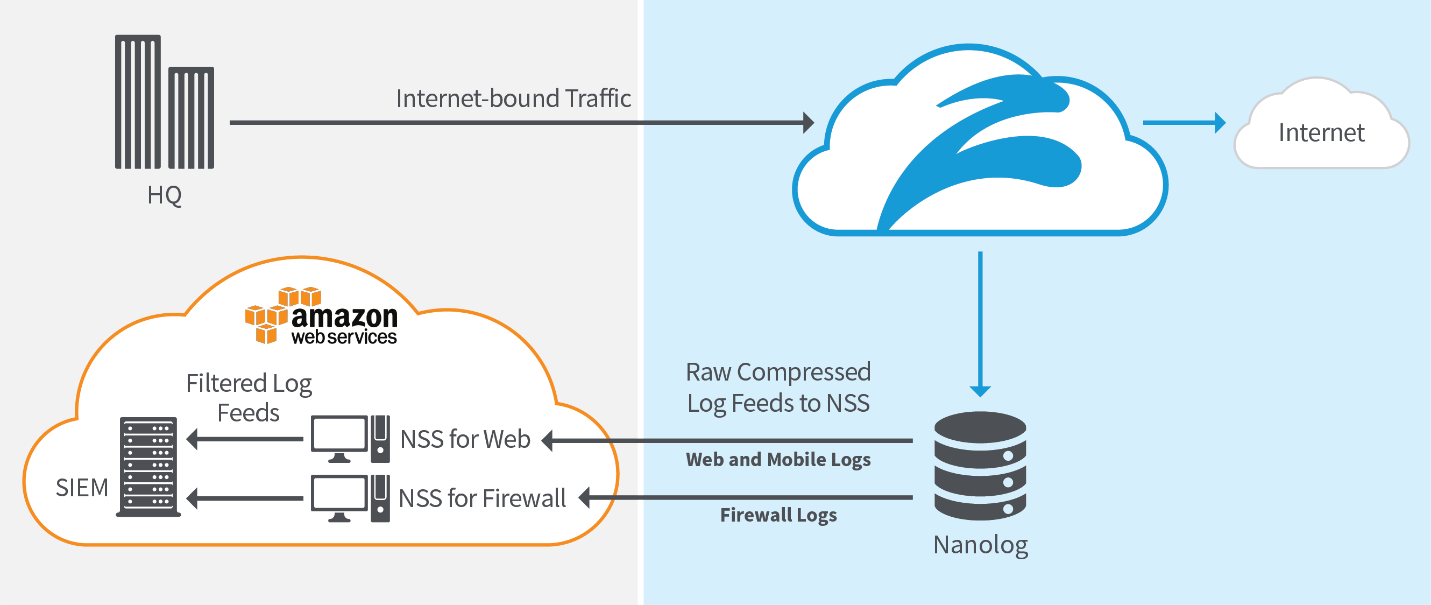 Diagram of copies of web and mobile logs and firewall logs being streamed to each NSS in a compressed format through AWS