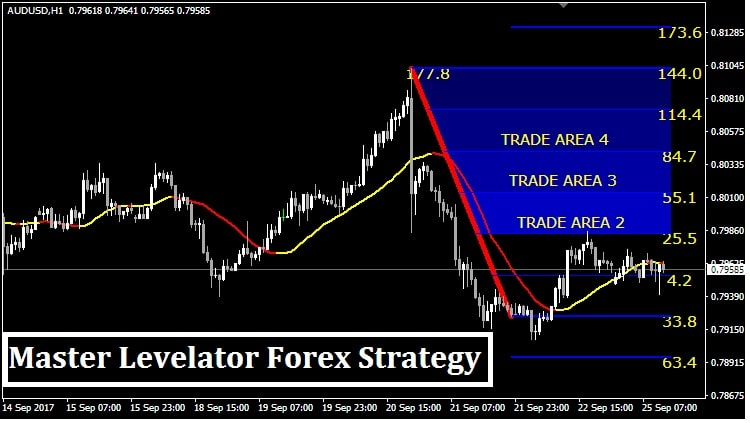 Simple forex strategy no indicators forex seminar new york