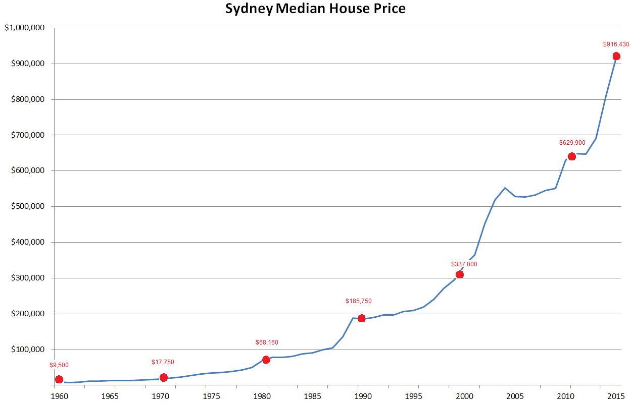 sydney house prices to income ratio, 1960 to 2015 | zoran's blog