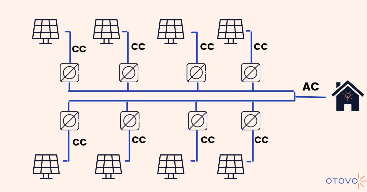 Funzionamento dei micro inverter