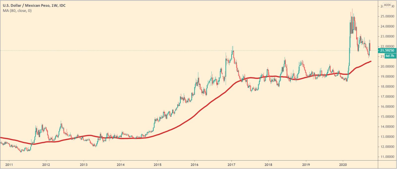 peso mexicano contra dolar