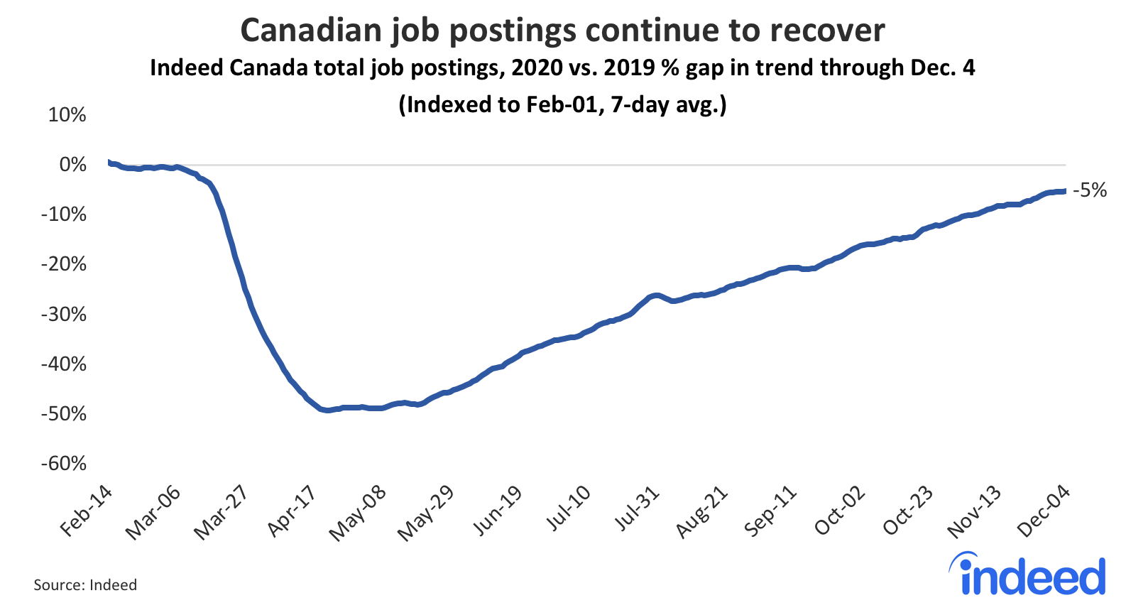 Line graph showing Canadian job postings continue to recover