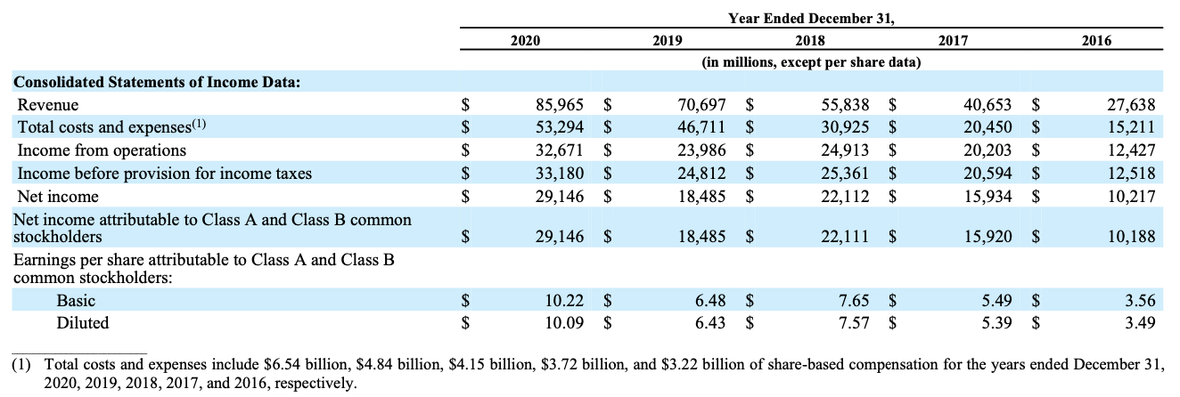 Facebook stock Consolidated Statements of Income FY2020