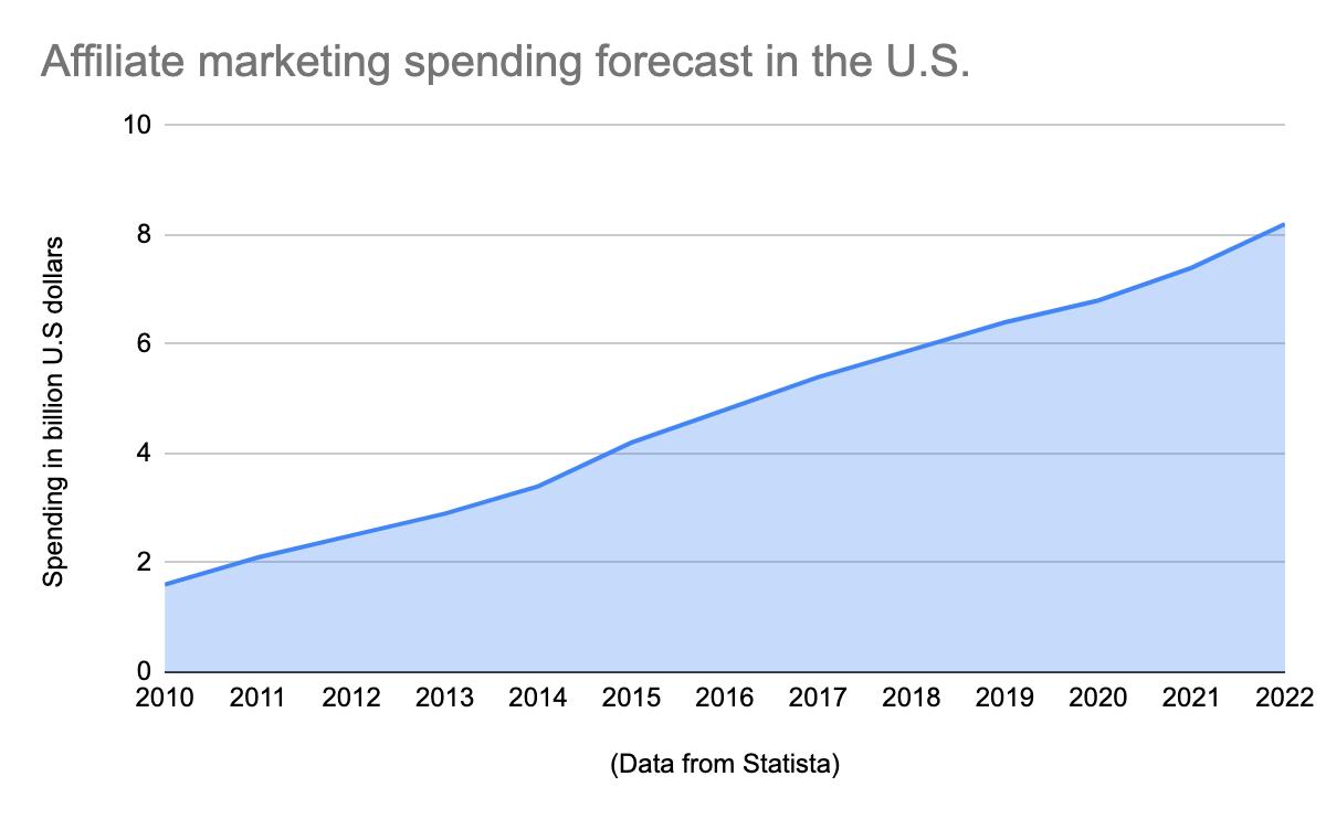 Useful affiliate marketing statistics in 2021 - Supermetrics