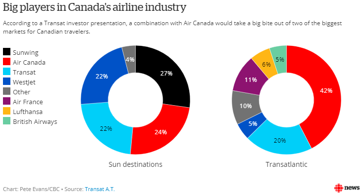 Air Canada and Air Transat, combined, would become a dominant force in European and 'Sun' destination travel