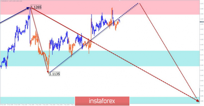 Simplified wave analysis and forecast for EUR/USD and GBP/USD on May 14
