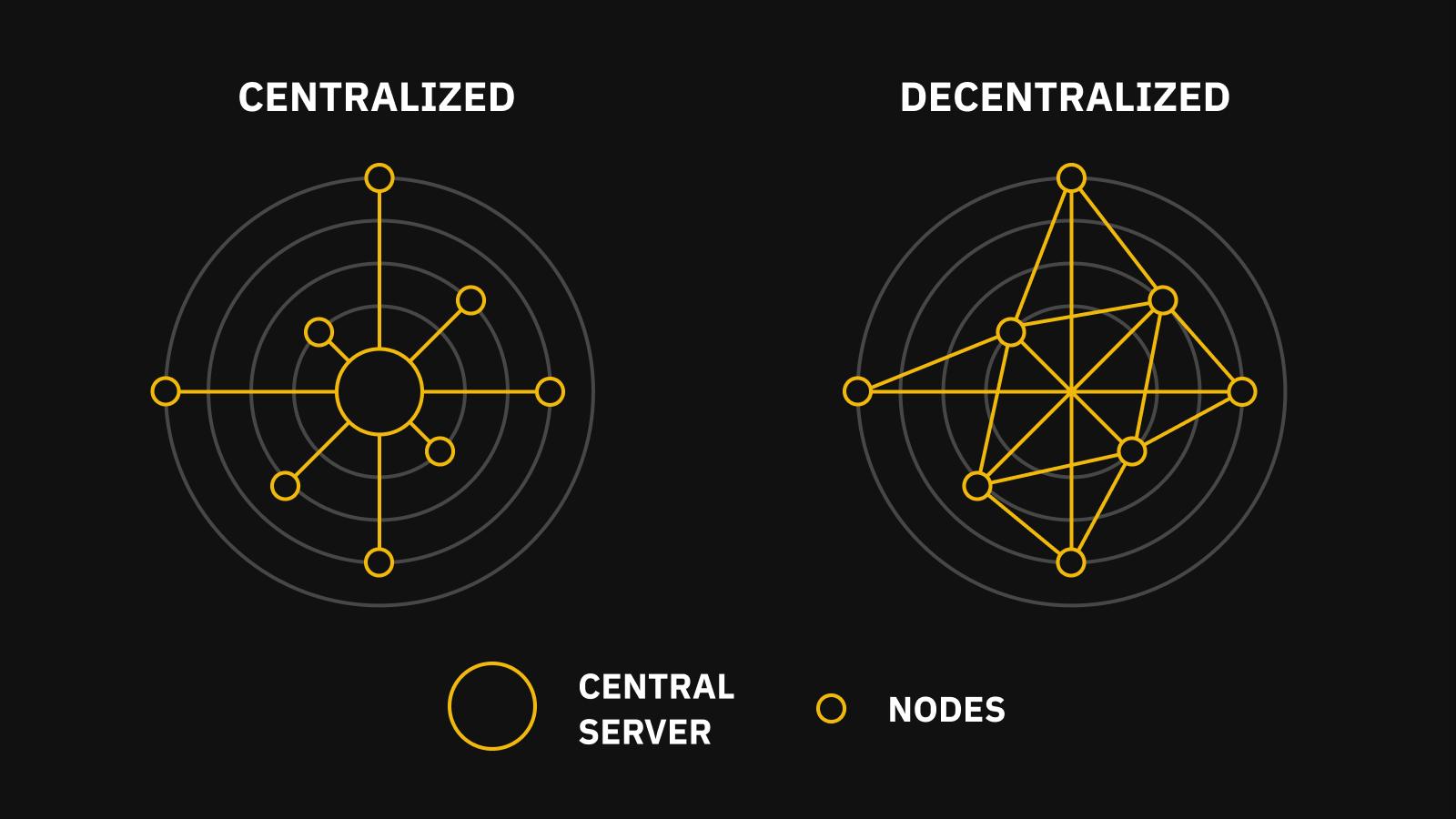 centralized-vs-decentralized-networks