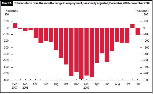 Job losses between Dec 2007 and Dec 2009