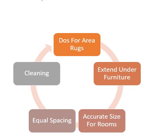 Clean Rugs