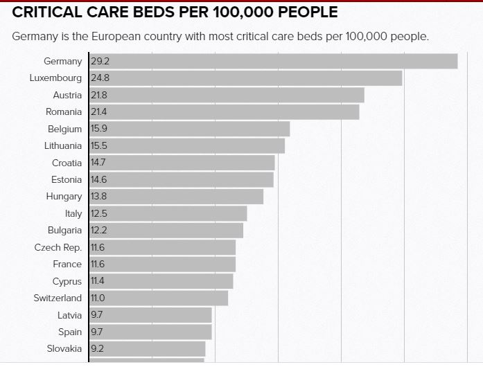 Graph ICU beds in Europe post coronavirus