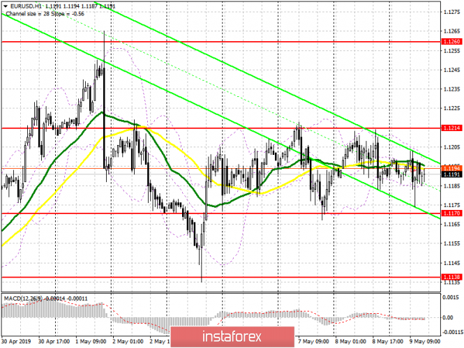 EUR/USD: plan for the American session on May 9. A long pause in the channel will lead to a sharp movement