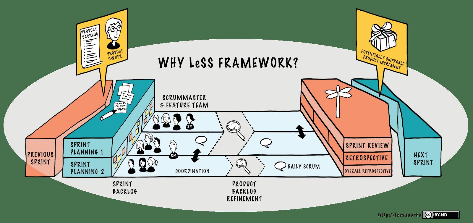 Der Aufbau des LeSS Frameworks.