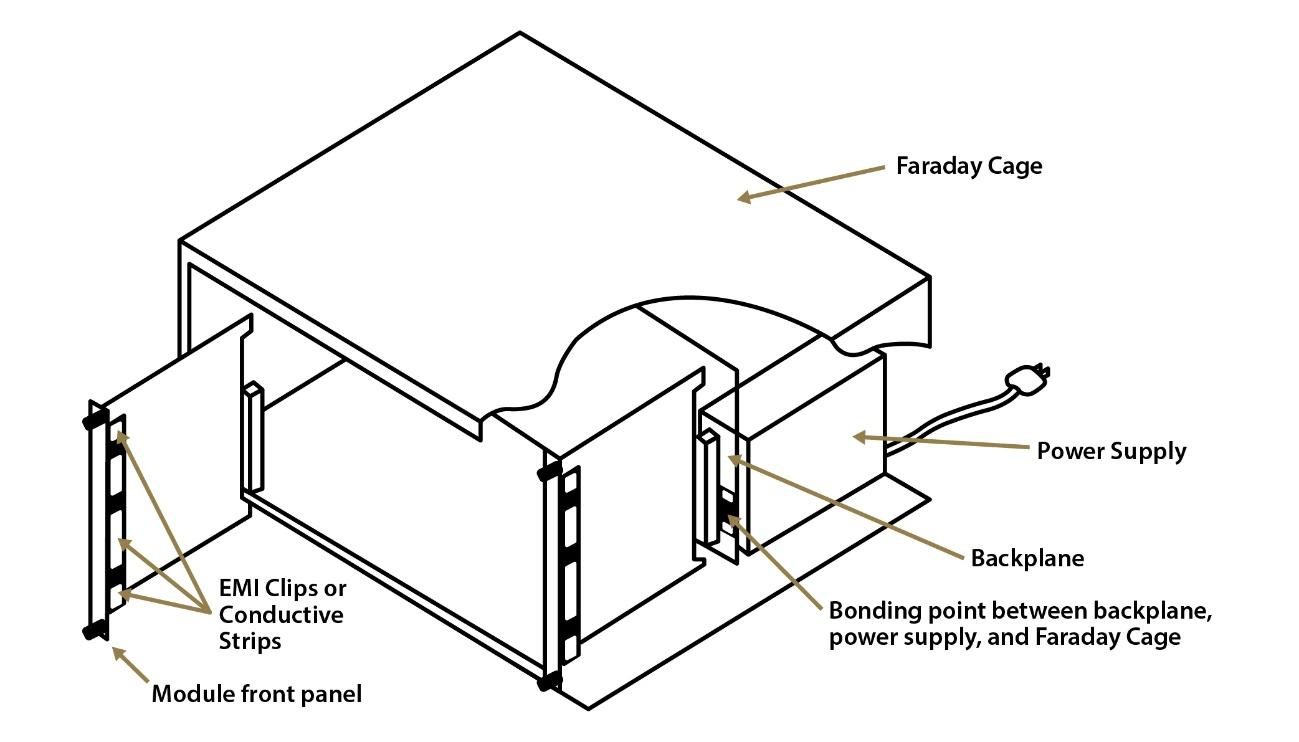 A Typical Card Cage Based Faraday Cage
